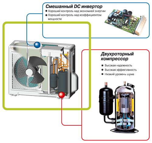 устройство инвенторного кондиционера. принцип и схема работы инвенторного кондиционера.